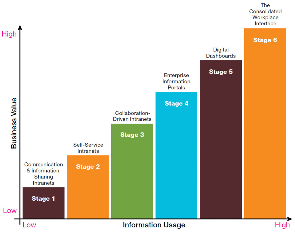 . Intranet Maturity Framework (2006). Cop. Avenue A. Razorfish . Fuente: Intranet Matters