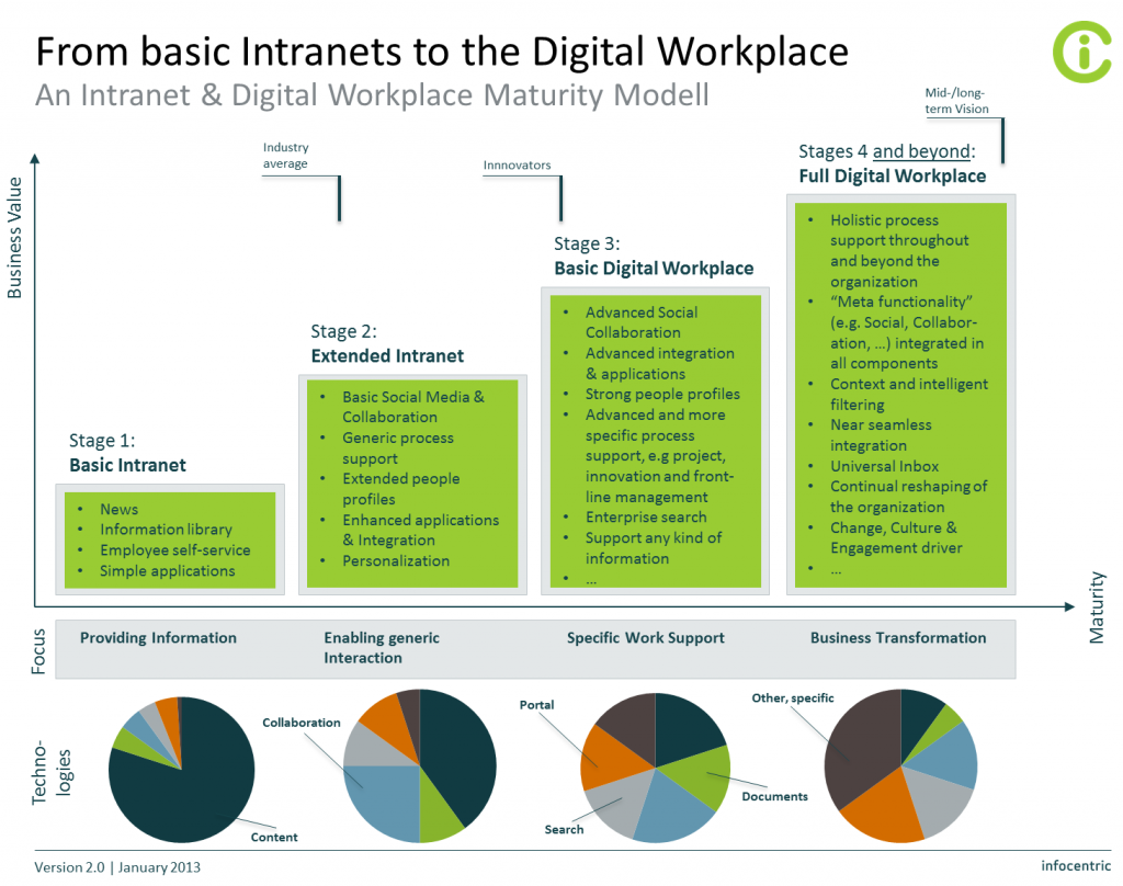 From basic Intranets to the Digital Workplace (2013). cop. Inforcentric