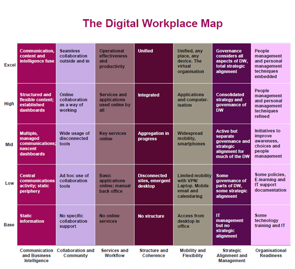 The Digital Workplace Map